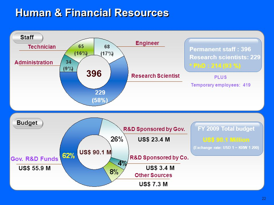 Human & Financial Resources