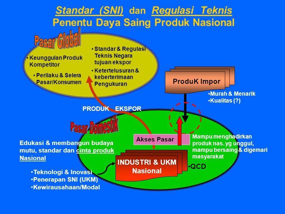 Standar (SNI) dan Regulasi Teknis Penentu Daya Saing Produk Nasional