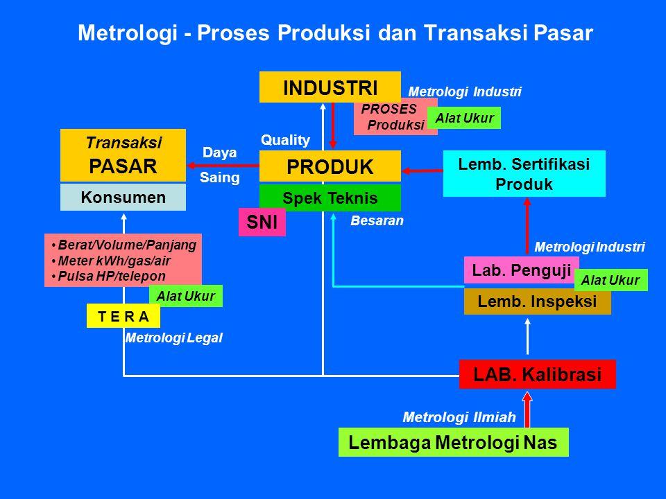 Metrologi - Proses Produksi dan Transaksi Pasar