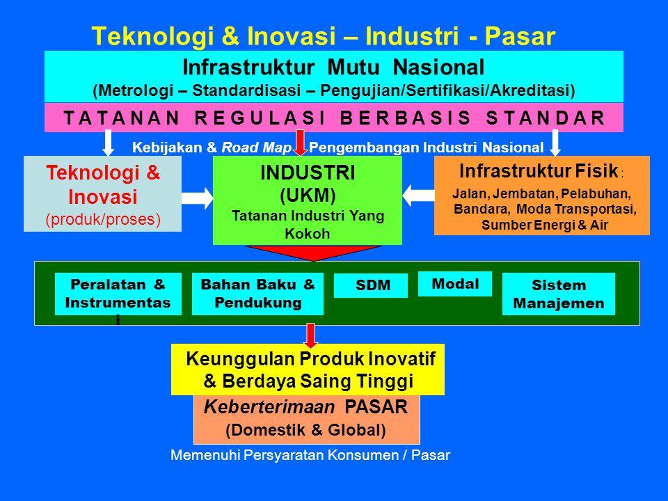 Teknologi & Inovasi – Industri - Pasar