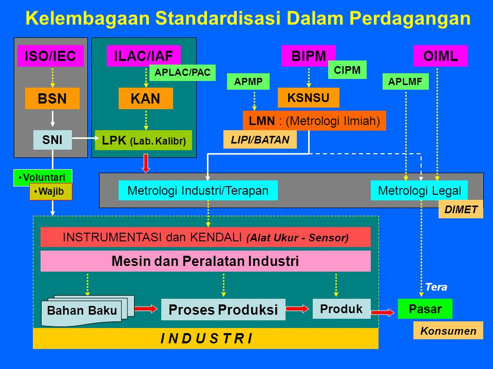 Kelembagaan Standardisasi Dalam Perdagangan