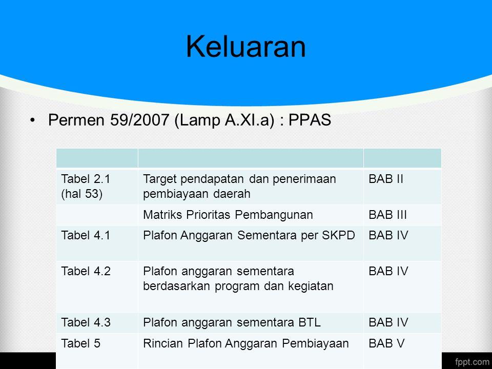 Keluaran Permen 59/2007 (Lamp A.XI.a) : PPAS Tabel 2.1 (hal 53)
