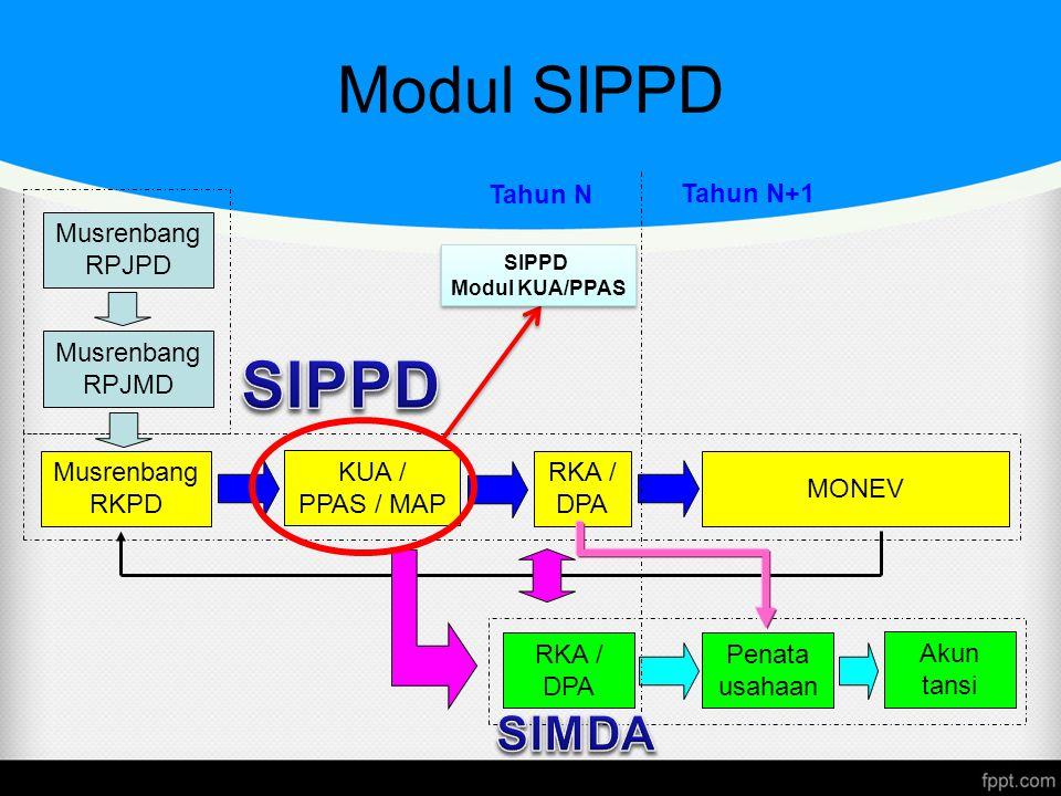 Modul SIPPD SIPPD SIMDA Tahun N Tahun N+1 Musrenbang RPJPD Musrenbang