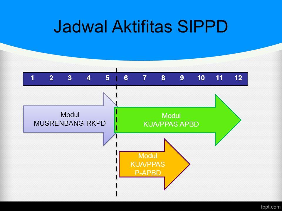 Jadwal Aktifitas SIPPD