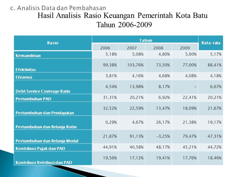 c. Analisis Data dan Pembahasan