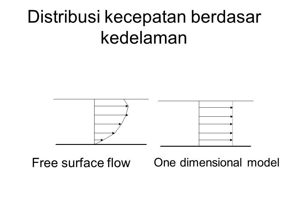 Distribusi kecepatan berdasar kedelaman