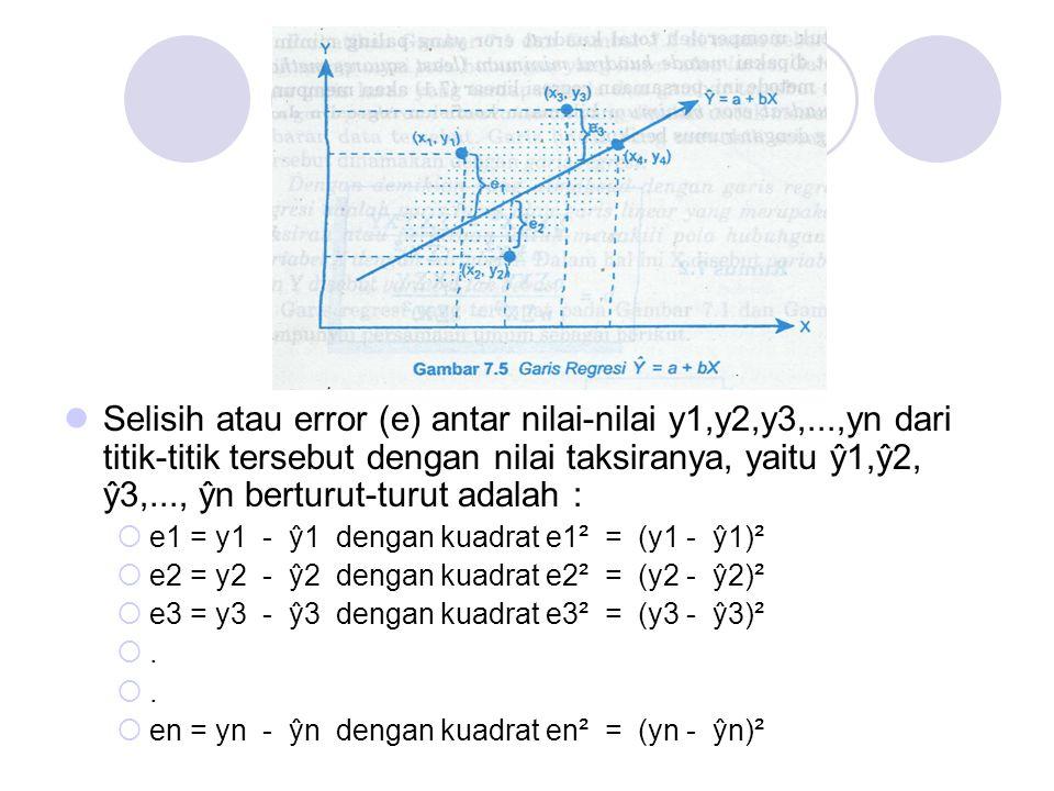 Selisih atau error (e) antar nilai-nilai y1,y2,y3,