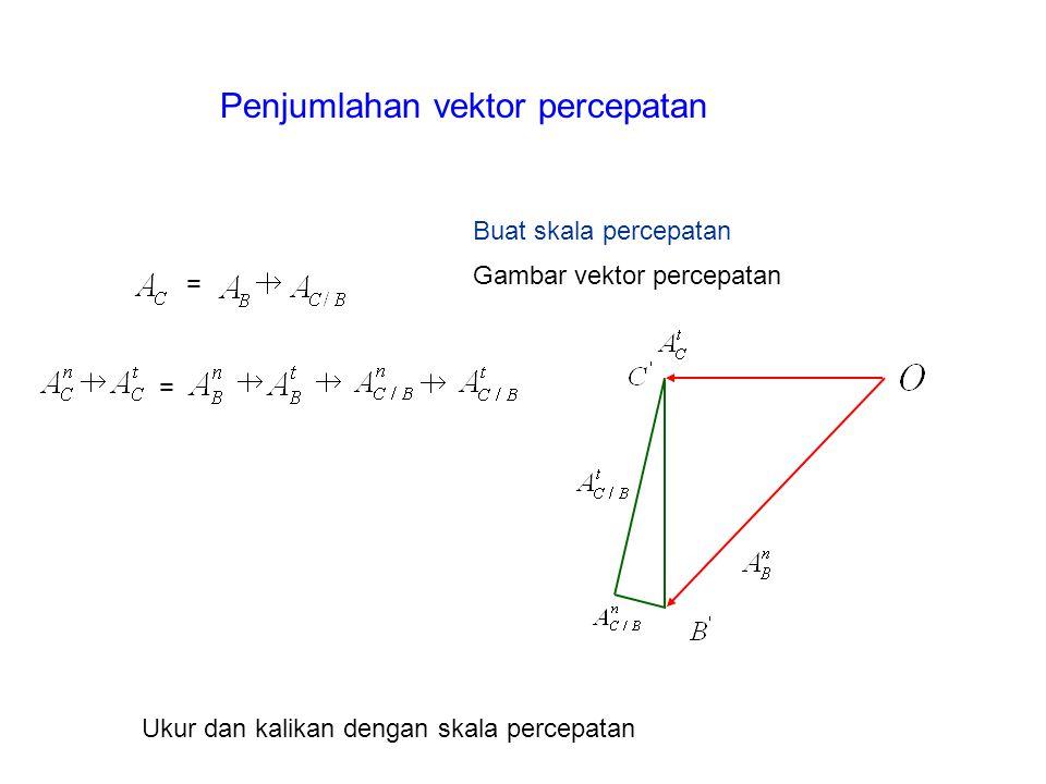 Penjumlahan vektor percepatan
