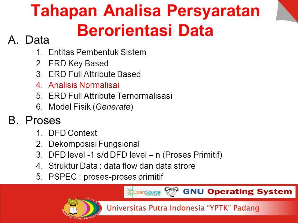Tahapan Analisa Persyaratan Berorientasi Data