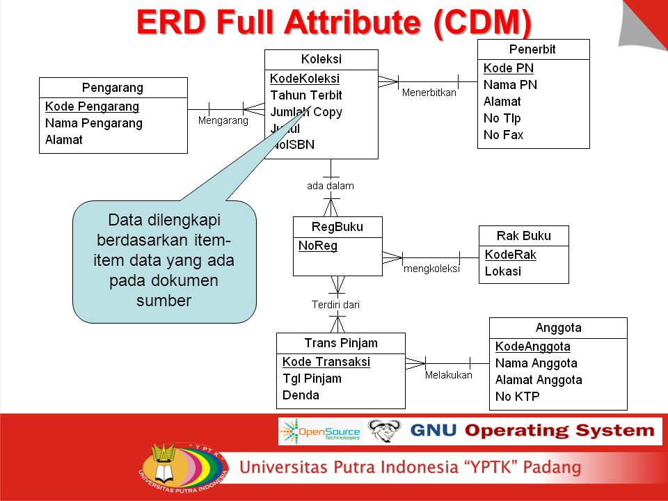 ERD Full Attribute (CDM)