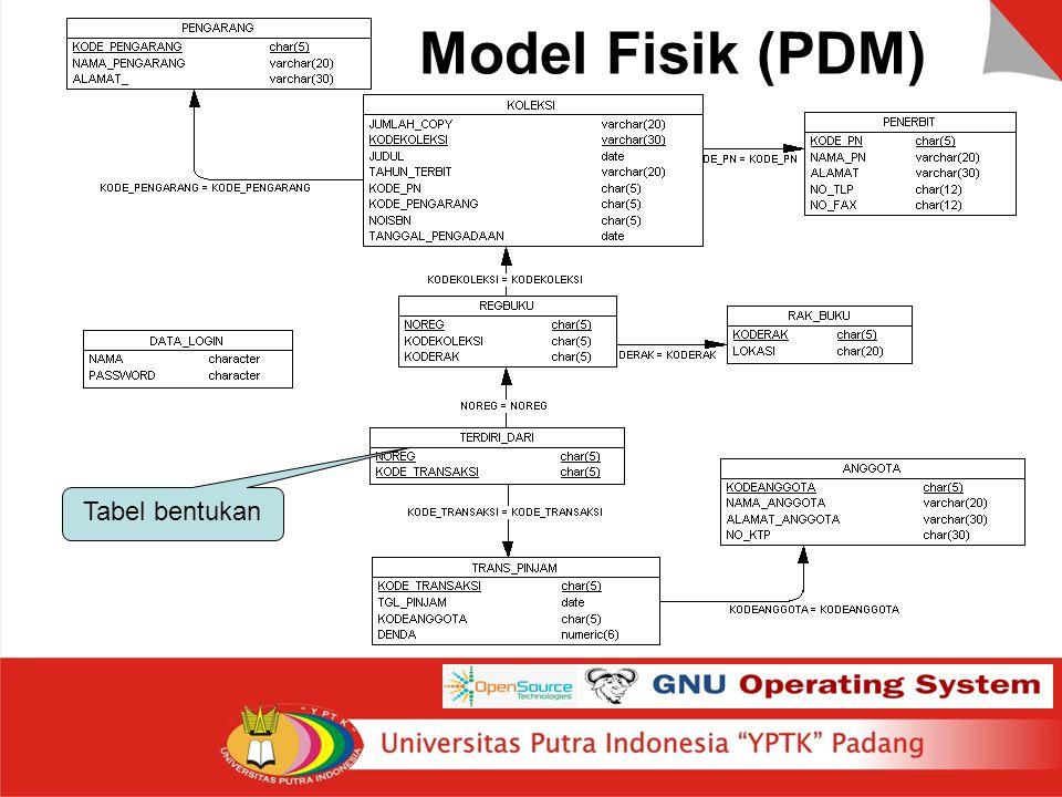 Model Fisik (PDM) Tabel bentukan