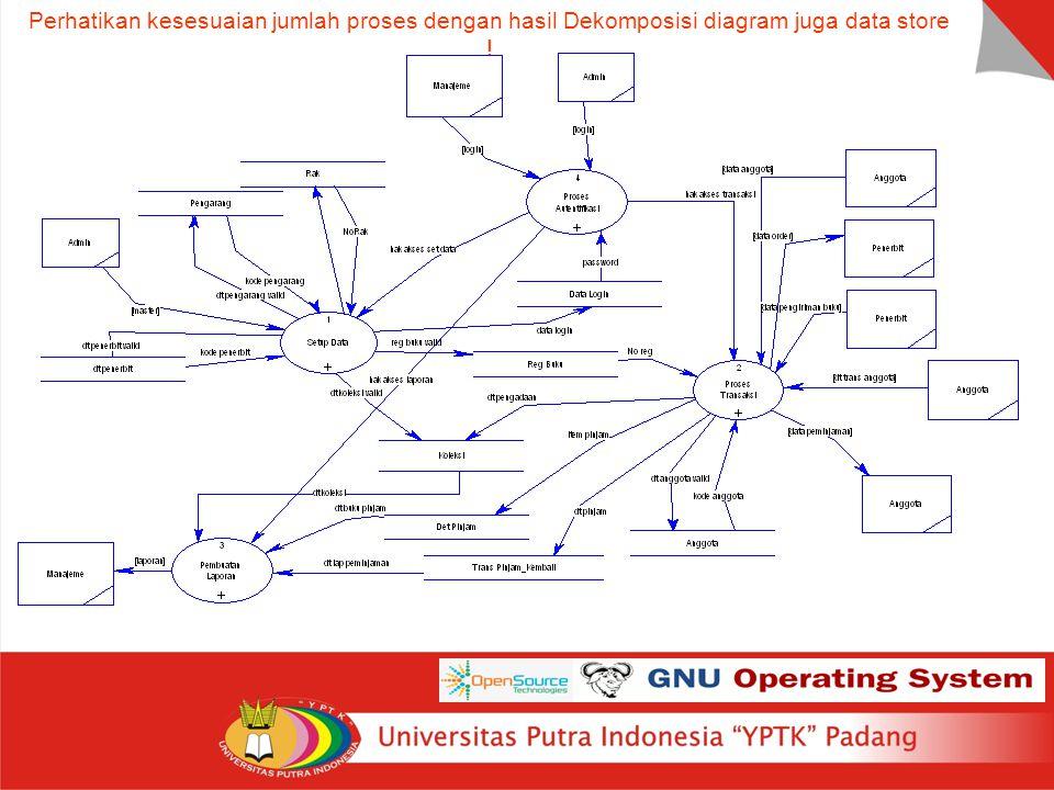 Perhatikan kesesuaian jumlah proses dengan hasil Dekomposisi diagram juga data store !