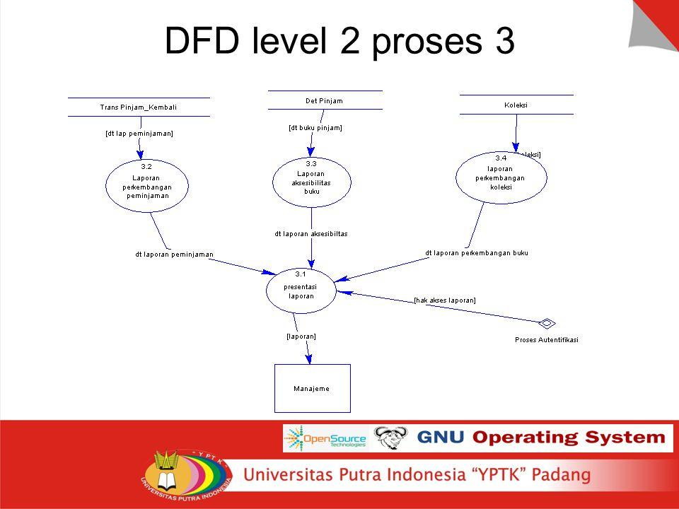 DFD level 2 proses 3 Tambahkan slide untuk menjelaskan langkah cepat ke primitive level