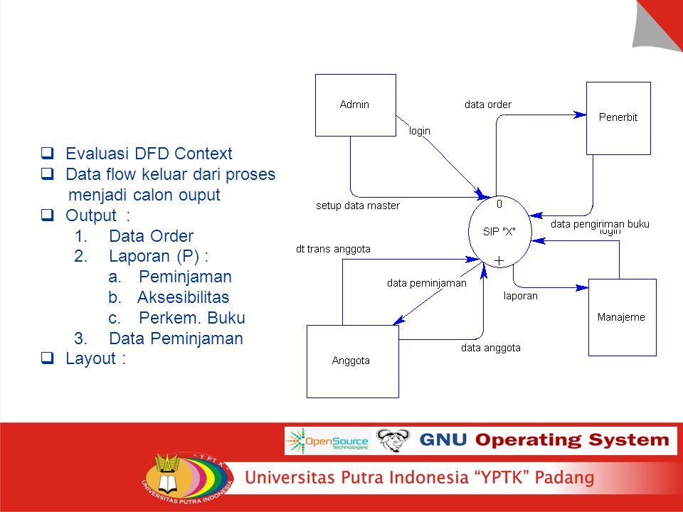 Rancangan Output Evaluasi DFD Context Data flow keluar dari proses