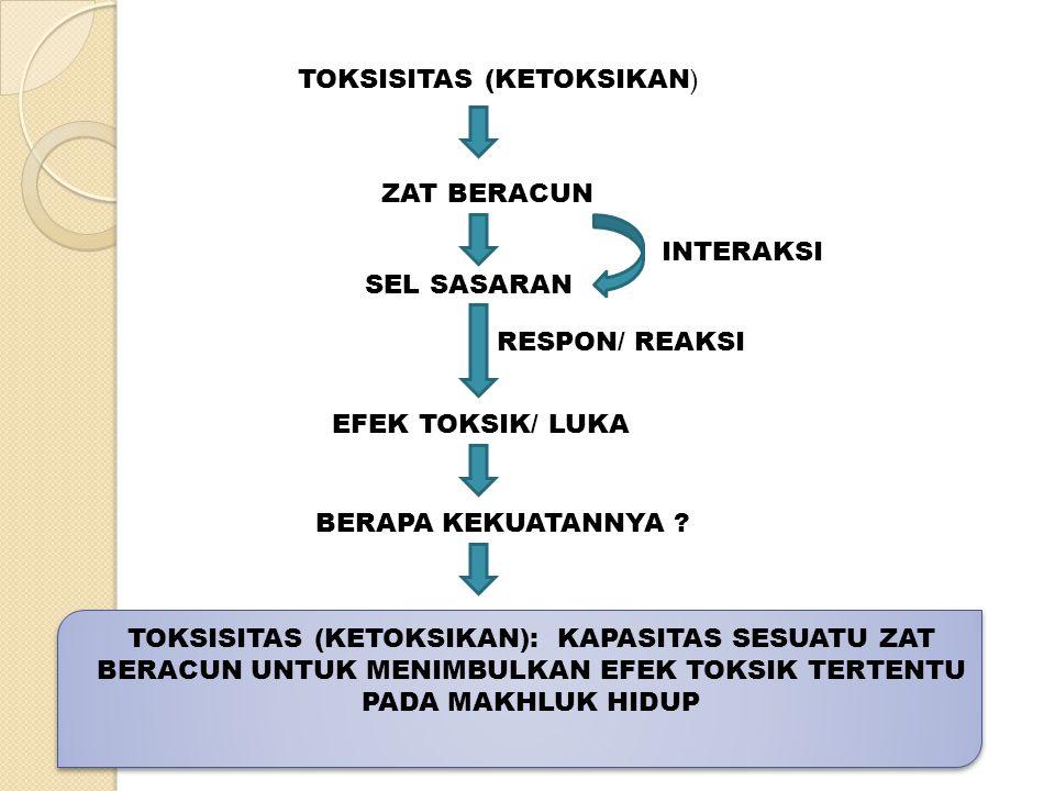 TOKSISITAS (KETOKSIKAN)