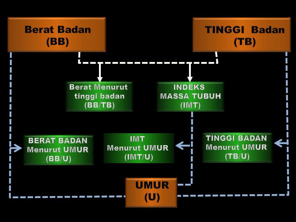 Berat Badan (BB) TINGGI Badan (TB) UMUR (U) Berat Menurut tinggi badan