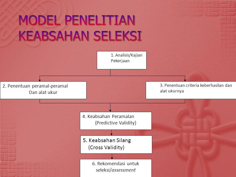 Model penelitian keabsahan seleksi