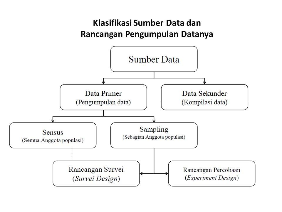 Klasifikasi Sumber Data dan Rancangan Pengumpulan Datanya