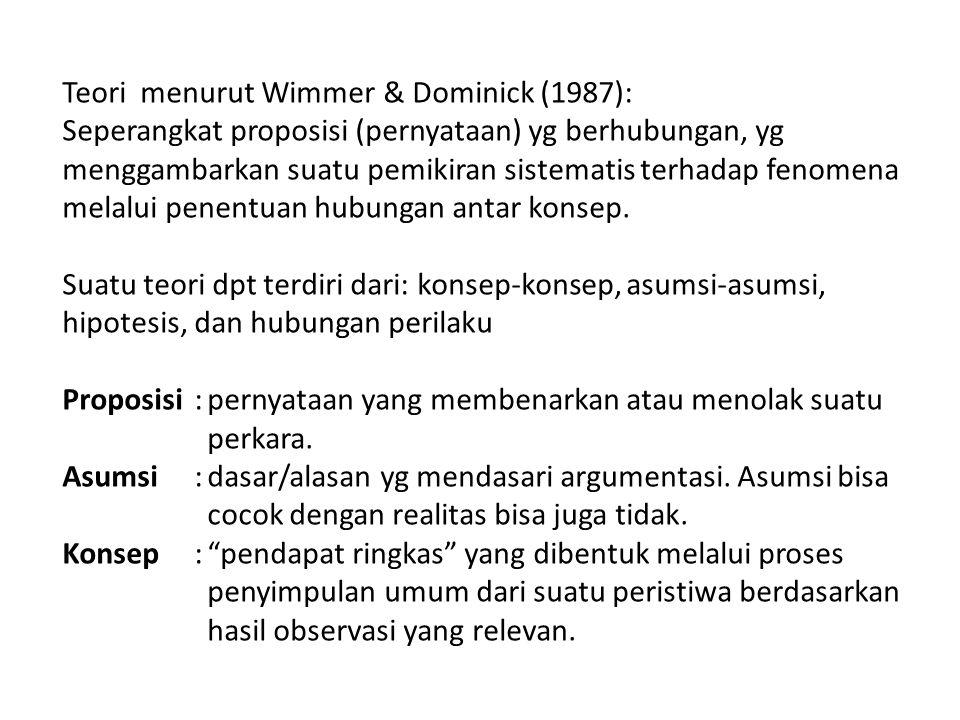 Teori menurut Wimmer & Dominick (1987):