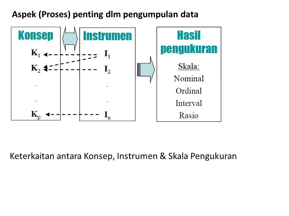 Aspek (Proses) penting dlm pengumpulan data