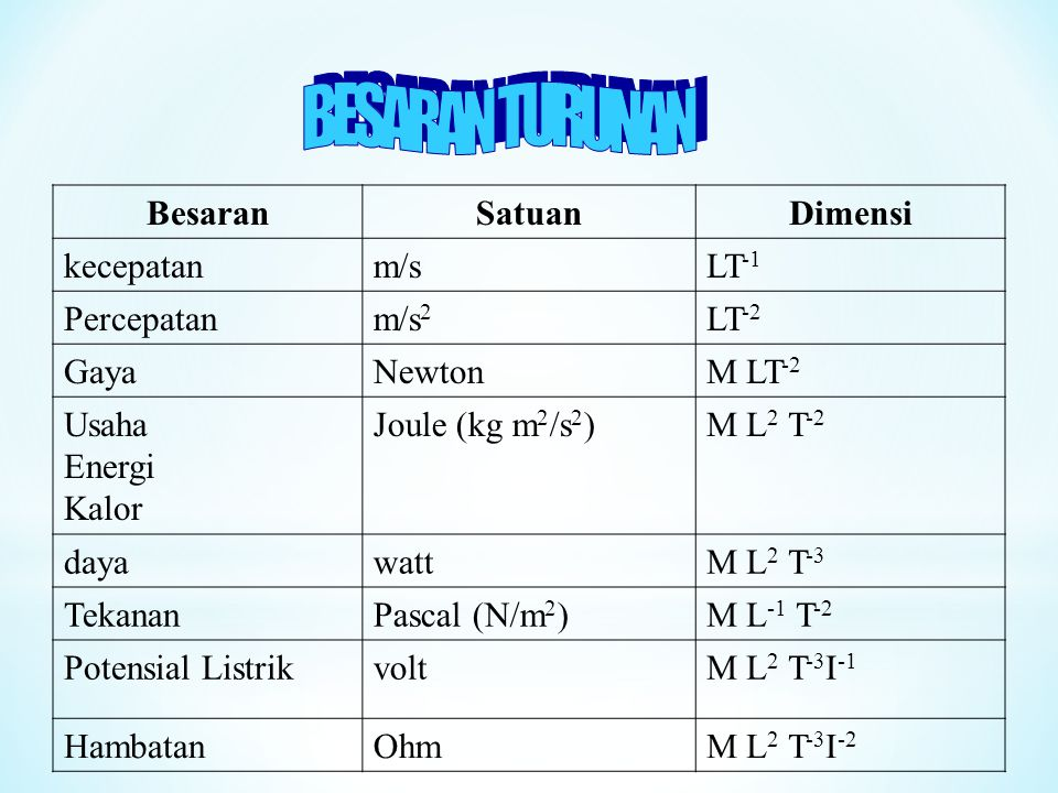 BESARAN TURUNAN Besaran Satuan Dimensi kecepatan m/s LT-1 Percepatan