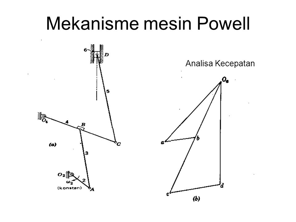 Mekanisme mesin Powell