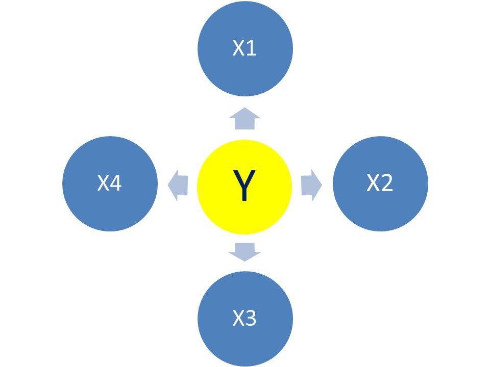 Y X1 X2 X3 X4