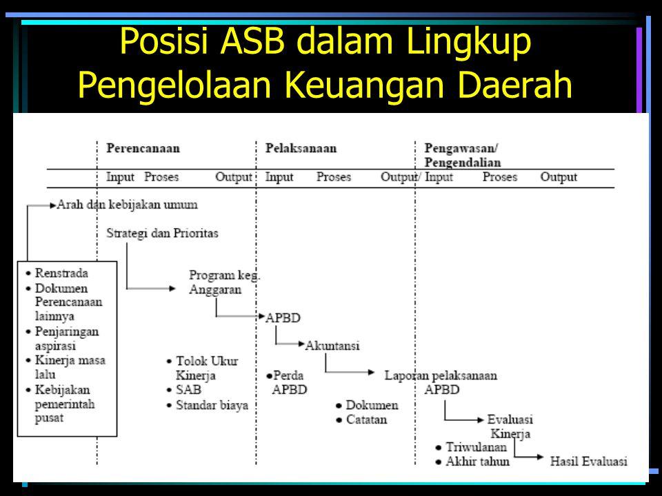 Posisi ASB dalam Lingkup Pengelolaan Keuangan Daerah