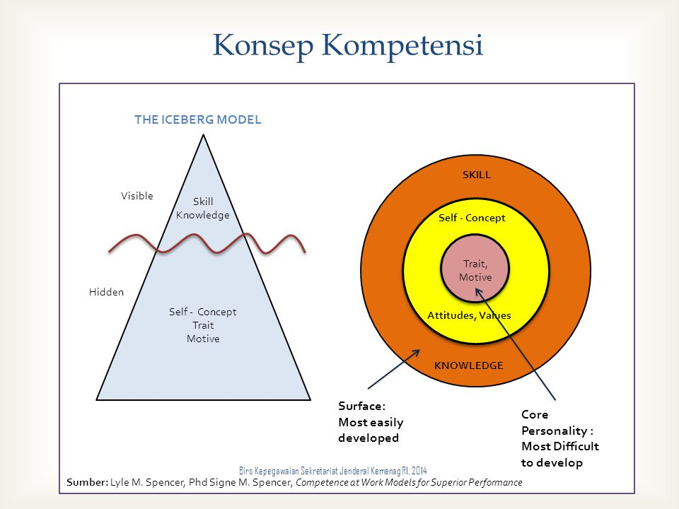 Konsep Kompetensi THE ICEBERG MODEL Surface: Most easily developed