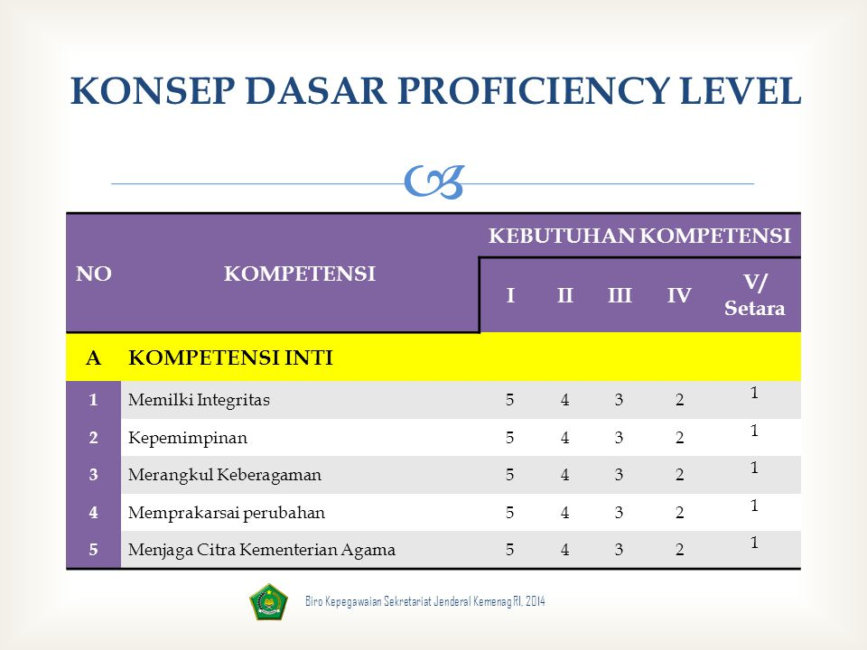 KONSEP DASAR PROFICIENCY LEVEL