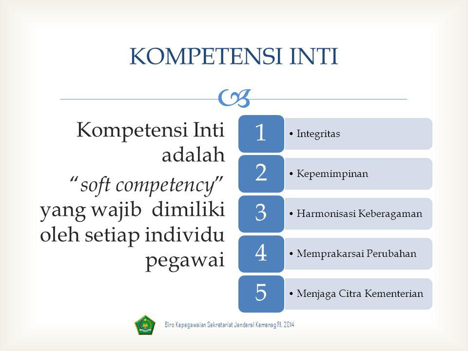 KOMPETENSI INTI Kompetensi Inti adalah soft competency yang wajib dimiliki oleh setiap individu pegawai
