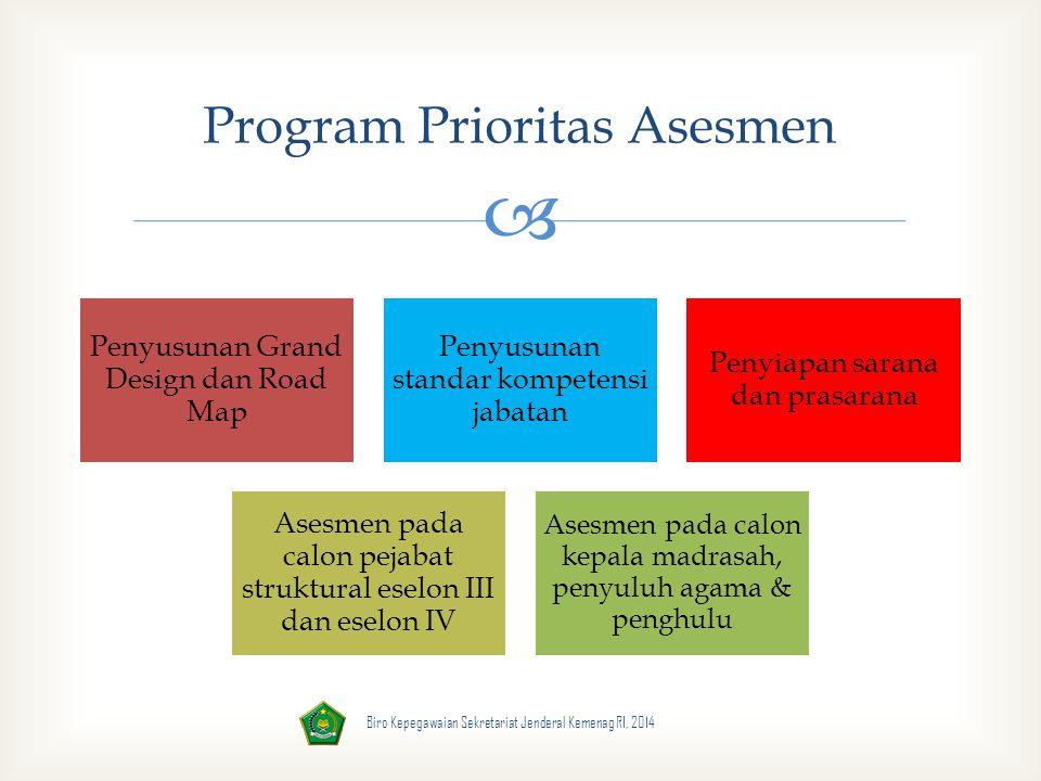 Program Prioritas Asesmen