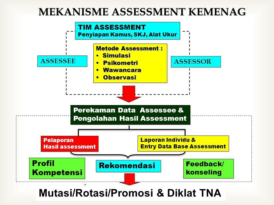 MEKANISME ASSESSMENT KEMENAG