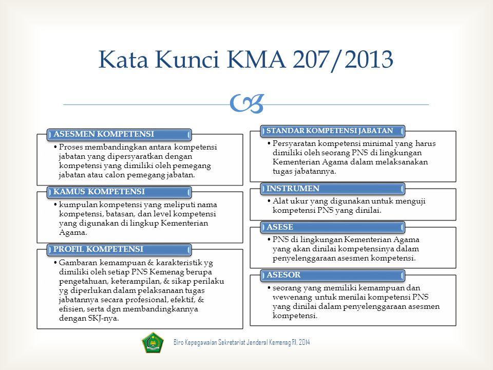 Kata Kunci KMA 207/2013