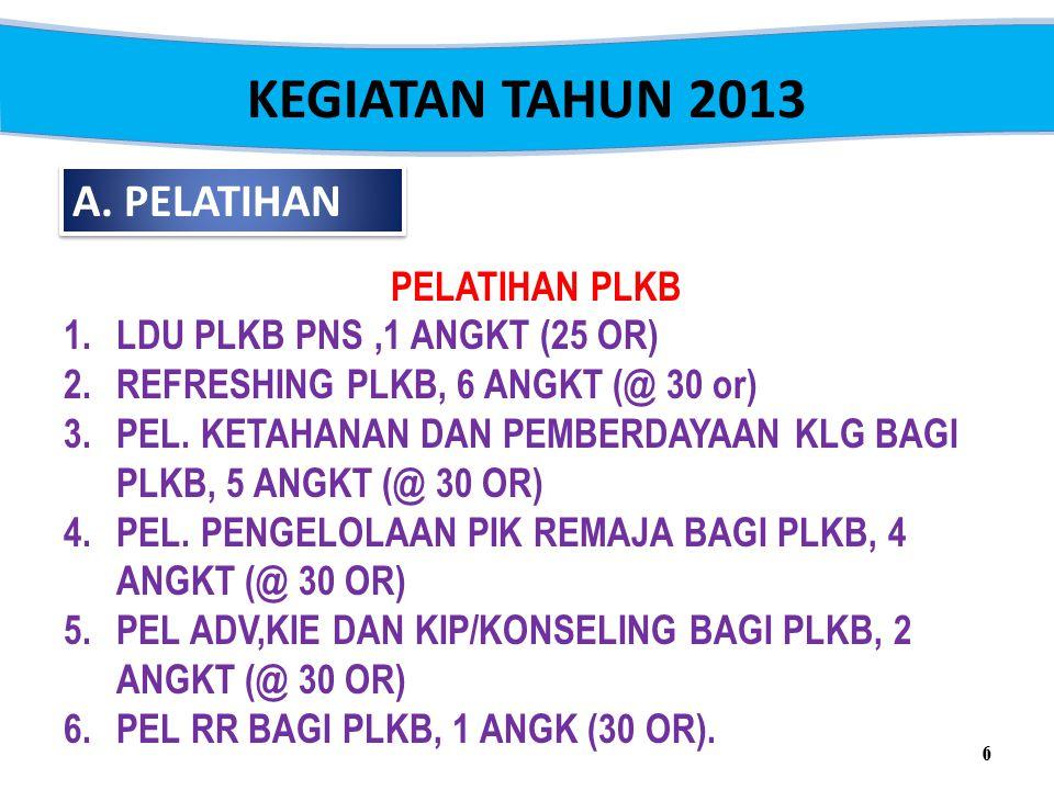 KEGIATAN TAHUN 2013 A. PELATIHAN PELATIHAN PLKB