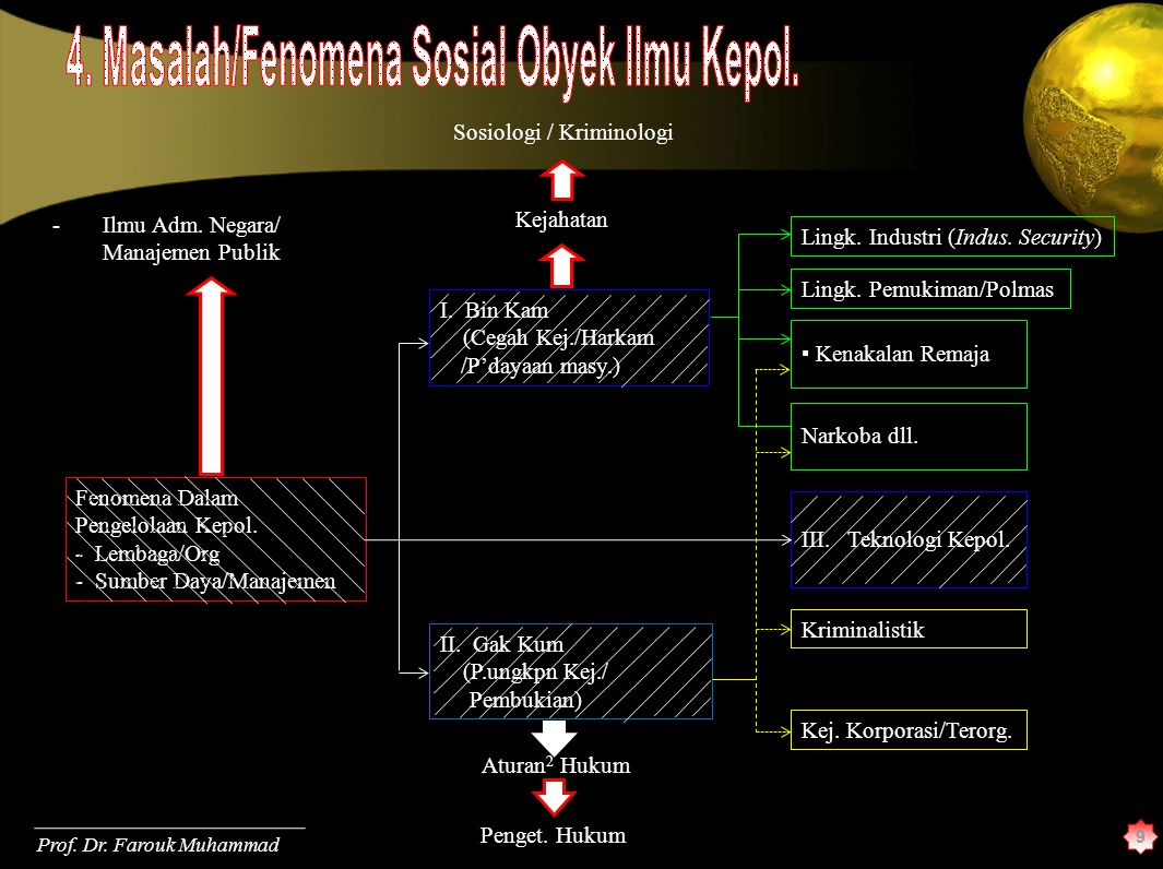 4. Masalah/Fenomena Sosial Obyek Ilmu Kepol.