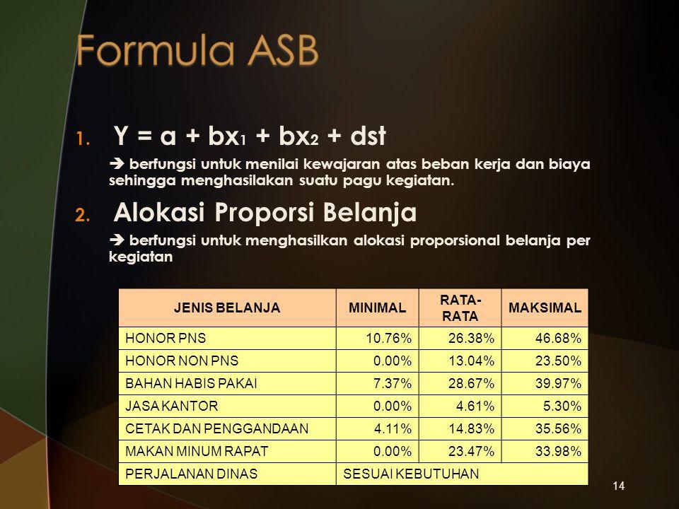 Formula ASB Y = a + bx1 + bx2 + dst Alokasi Proporsi Belanja