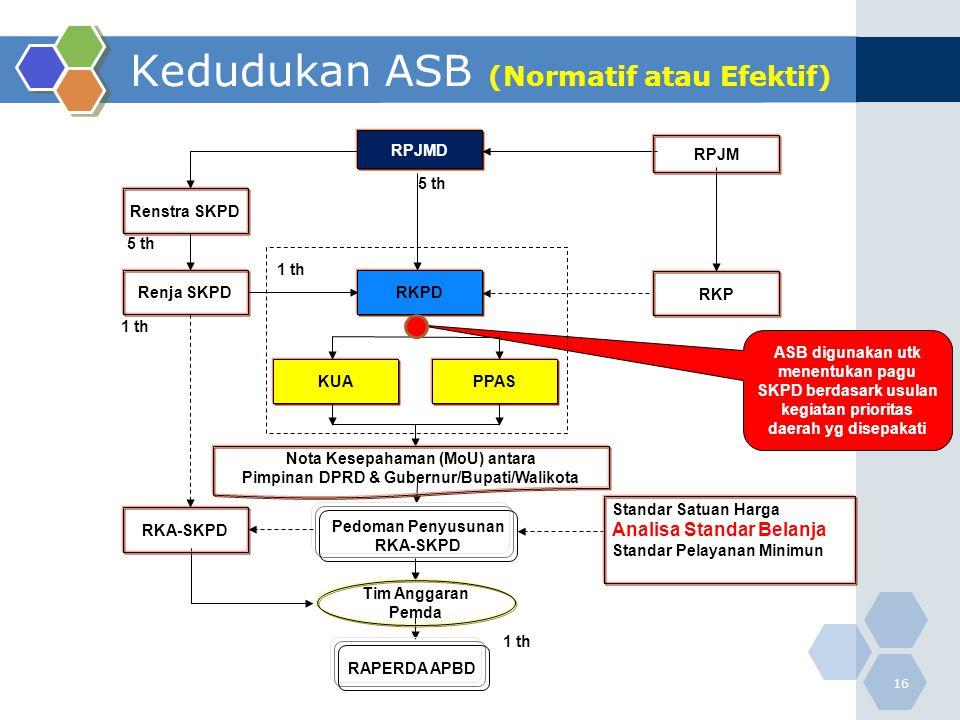 Kedudukan ASB (Normatif atau Efektif)