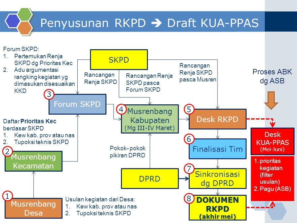 Penyusunan RKPD  Draft KUA-PPAS