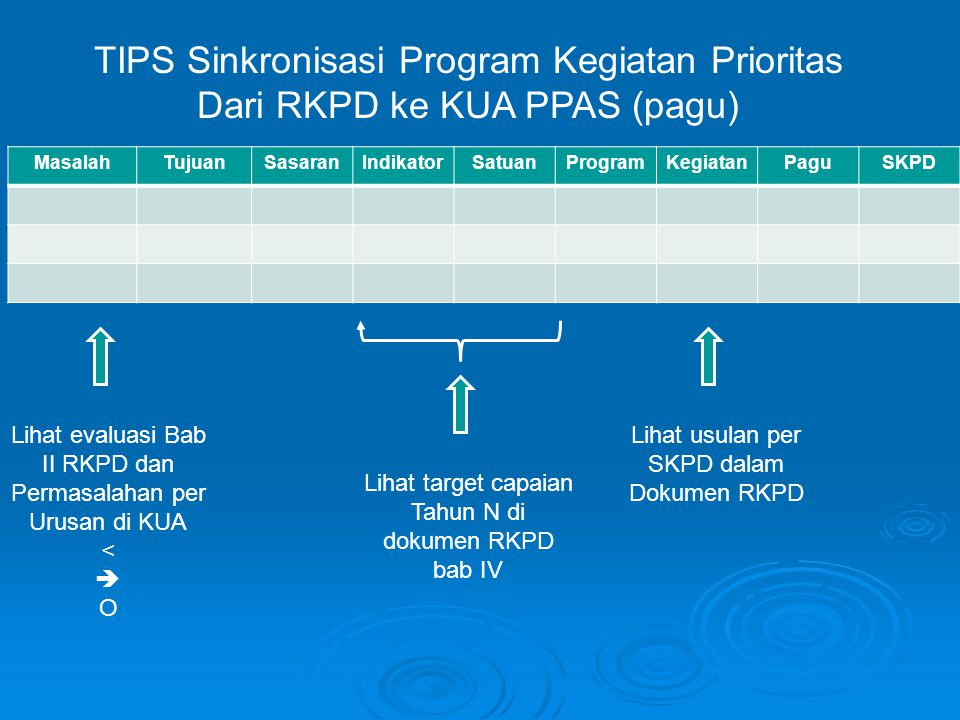 TIPS Sinkronisasi Program Kegiatan Prioritas