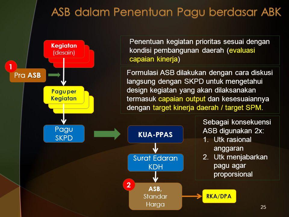 ASB dalam Penentuan Pagu berdasar ABK