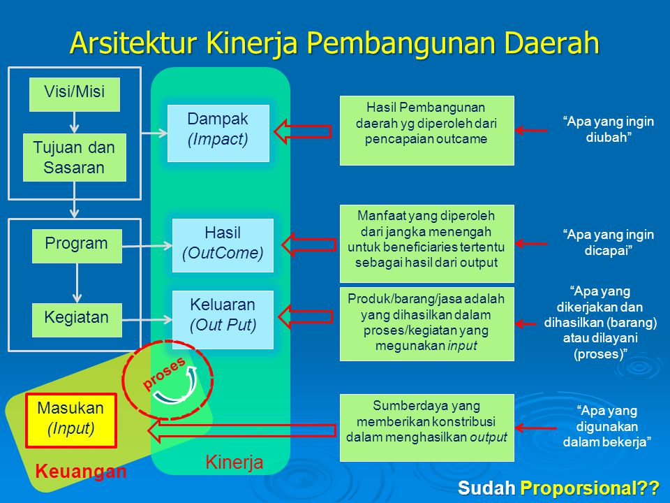 Arsitektur Kinerja Pembangunan Daerah