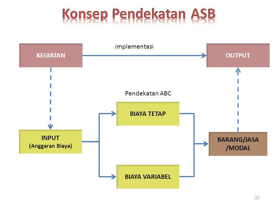 Konsep Pendekatan ASB implementasi KEGIATAN OUTPUT Pendekatan ABC