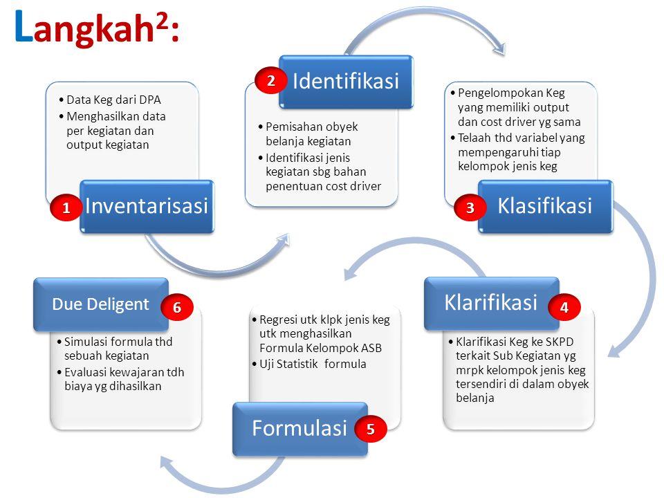 Langkah2: Klarifikasi Formulasi Due Deligent 2 1 3 6 4 5