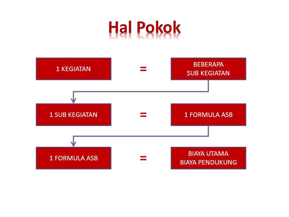 Hal Pokok = = = 1 KEGIATAN BEBERAPA SUB KEGIATAN 1 SUB KEGIATAN