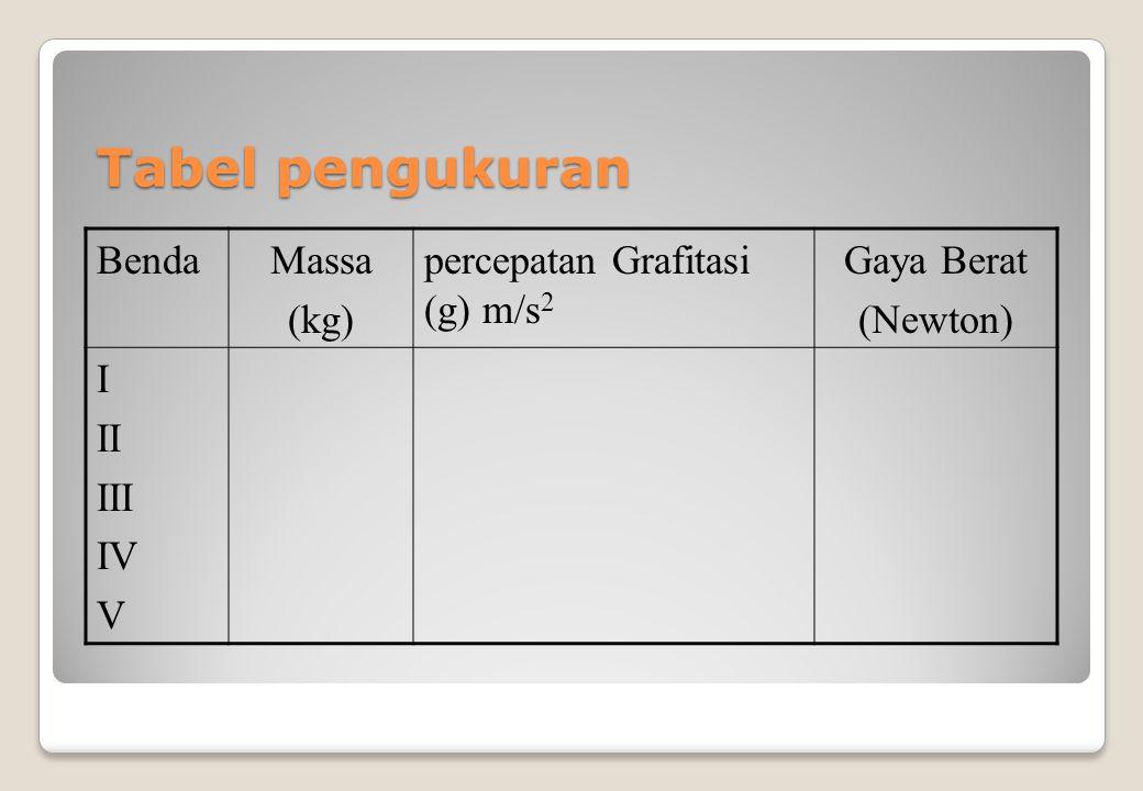 Tabel pengukuran Benda Massa (kg) percepatan Grafitasi (g) m/s2
