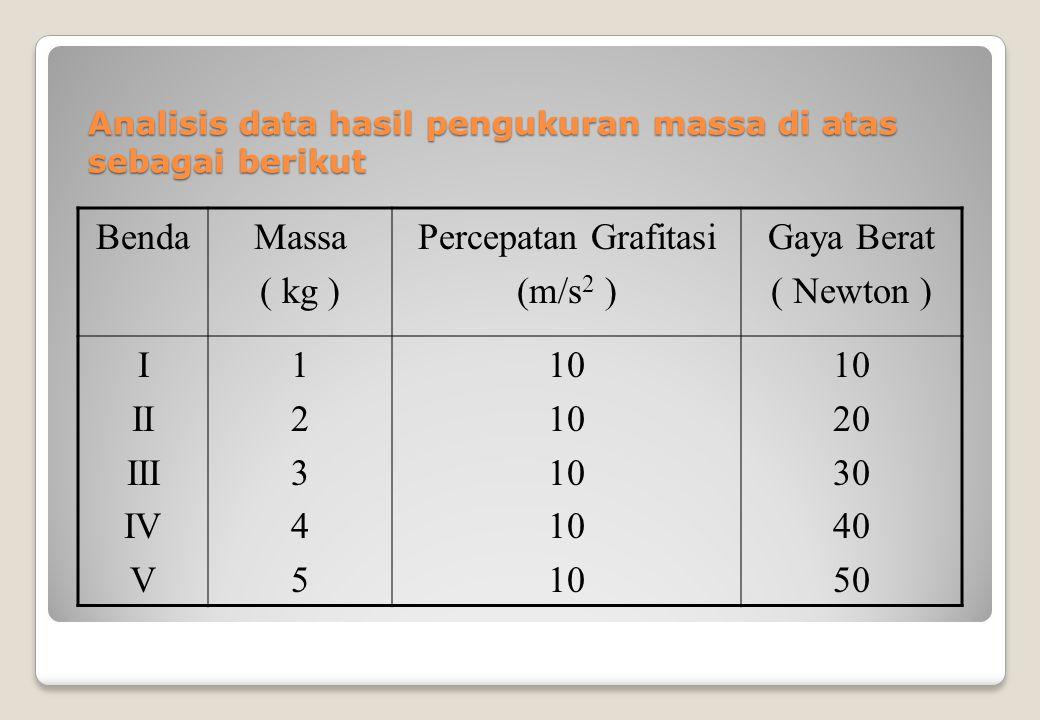 Analisis data hasil pengukuran massa di atas sebagai berikut