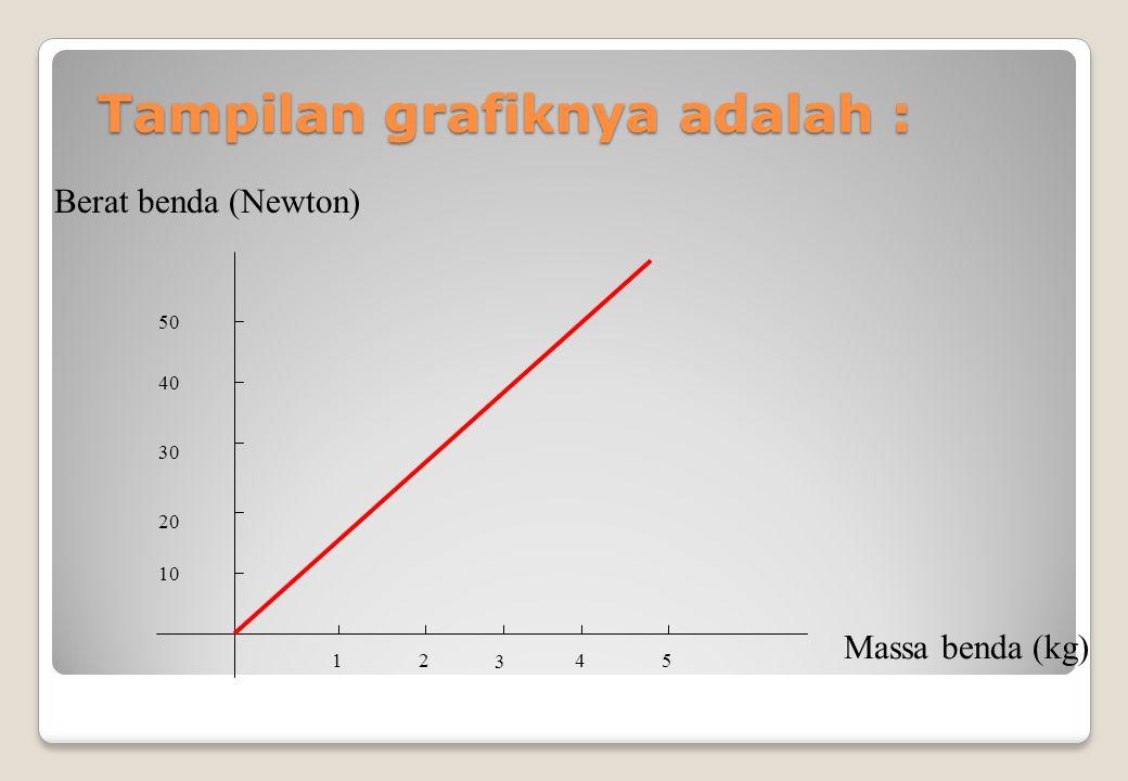 Tampilan grafiknya adalah :