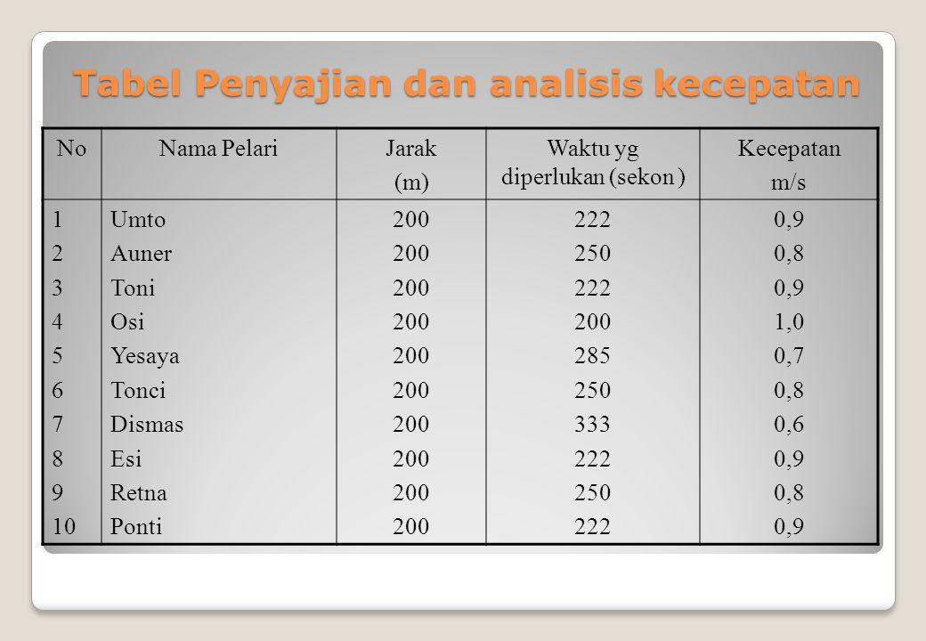 Tabel Penyajian dan analisis kecepatan