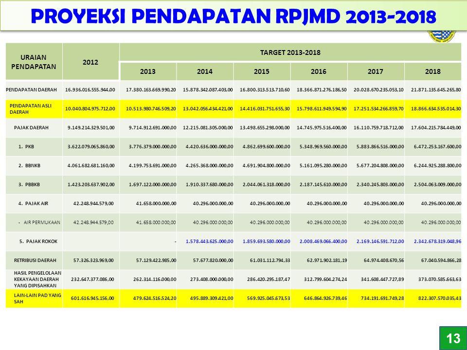 PROYEKSI PENDAPATAN RPJMD 2013-2018